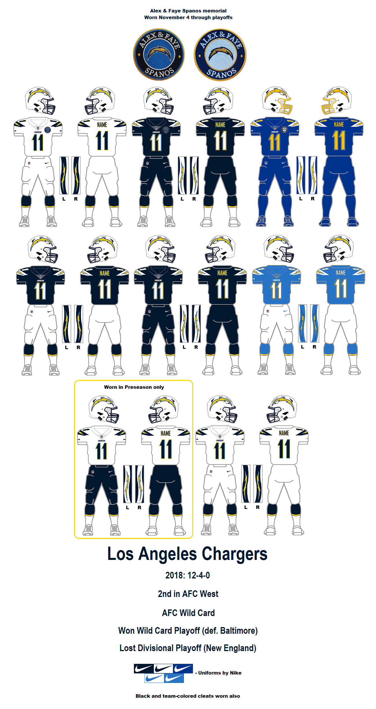ac4f116fddd Vince  You forget how many times the Chargers have changed uniforms until  you look at them all at once. I count six distinct uniform sets in 58 years  of ...